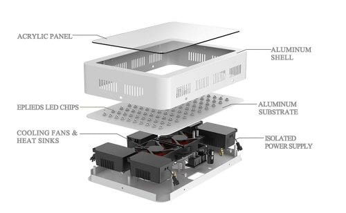 Structure of GalaxyHydro LED Grow Lights