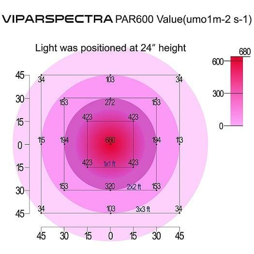Viparspectra 600W - PAR