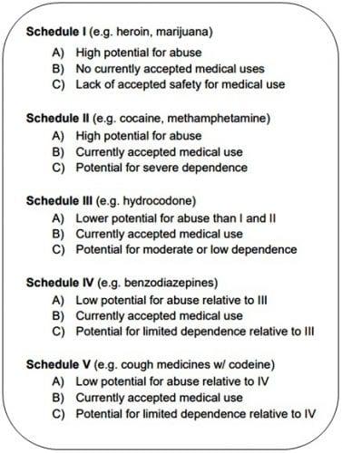 scheduled drugs