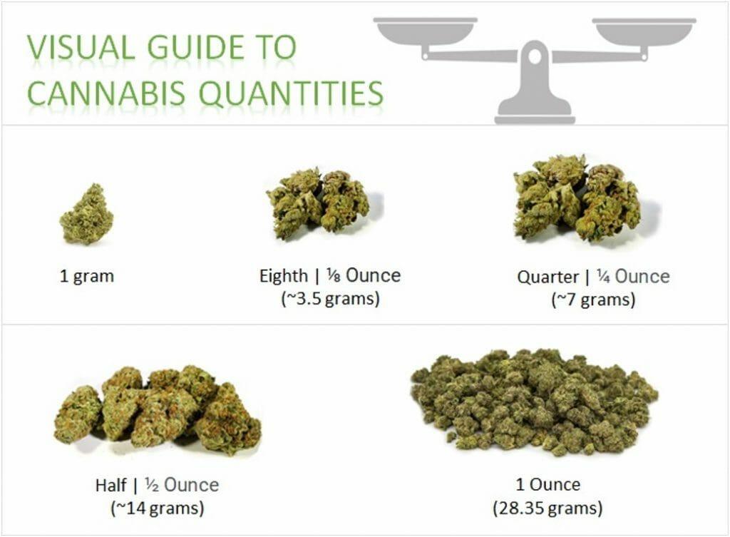 Weed Measurement- ounce half quarter eighth gram